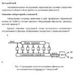 Лабораторная работа №3 Исследование согласованного фильтра дискретных сигналов известной формы