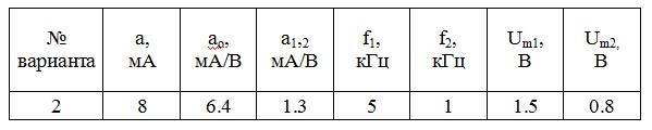 Контрольная работа по дисциплине  «Общая теория связи» (Теория электрической связи)