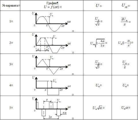 Контрольно-курсовая работа Электрические измерения