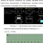 Лабораторная работа №1 Исследование амплитудно-импульсной модуляции