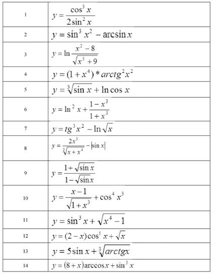 "Информатика ""Постройте таблицу из 20 значений функции…"